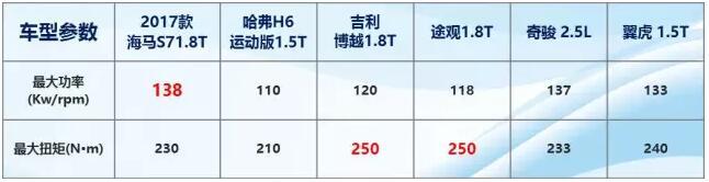海马S7又获10亿海外大单