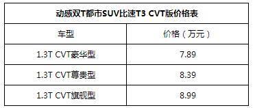 7万元自动挡开创者 比速T3 CVT车型8月28日增配上市-汽车氪