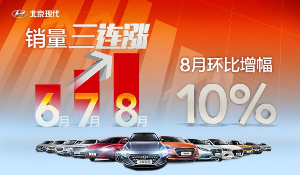 8月劲增10% 北京现代三连涨重塑市场信心