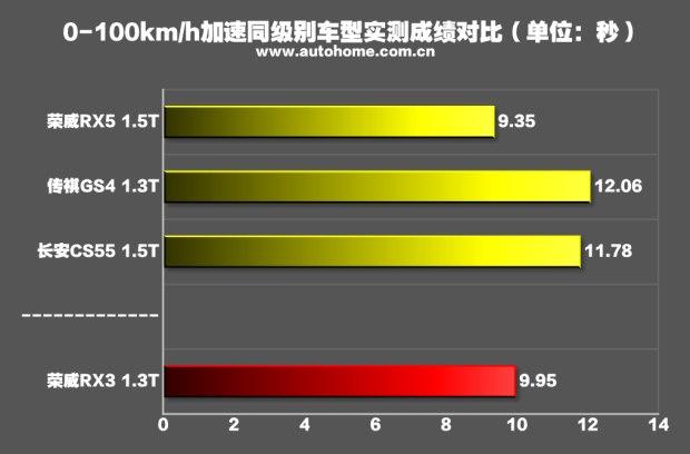 售8.98-13.58万元 上汽荣威RX3正式上市-汽车氪