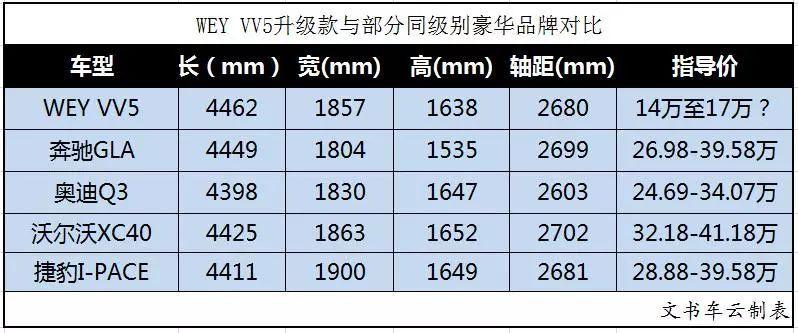 """全副武装后,WEY VV5升级款都有哪些""""对手""""?"""