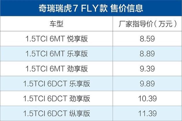 瑞虎7 FLY款售8.59-11.39万元 2种动6款车型/全新外观造型