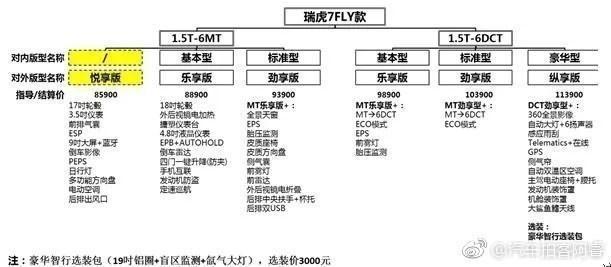奇瑞瑞虎7 FLY 9月27日上市 全新外观/或售8.59-11.39万元