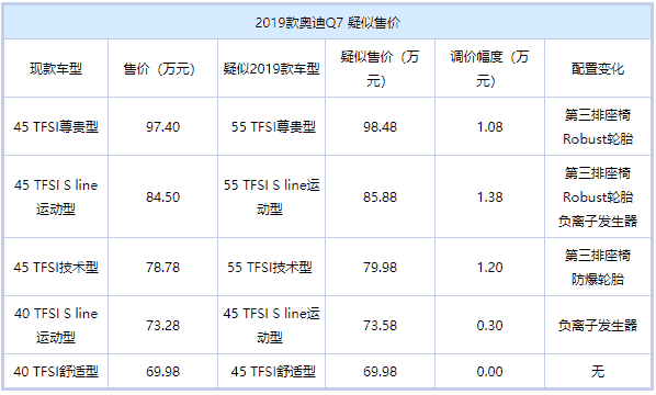 最高涨幅1.38万 曝疑似新款奥迪Q7售价