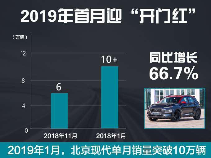 北京现代战略升级 推6款高端新车 挑战年销100万辆-图4