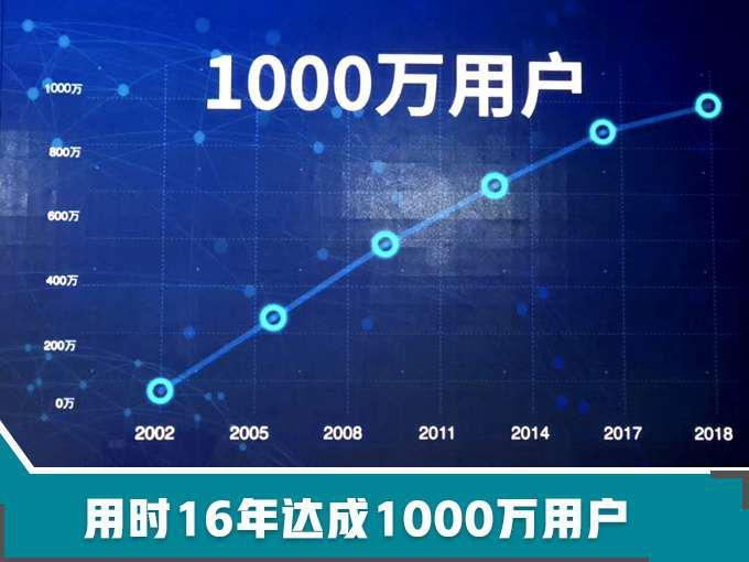 北京现代战略升级 推6款高端新车 挑战年销100万辆-图2