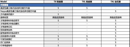 EXEED星途TXL/TX临近上市,配置表首次曝光!-车神网