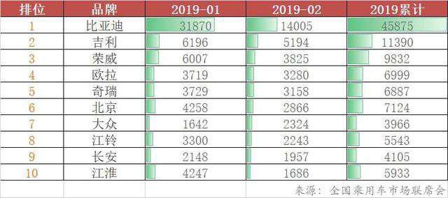 2018财报发布:比亚迪净利逆势逐季上扬 一季度预增5-7倍