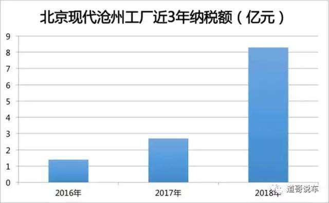 """北京现代:京津冀产业协同标兵 """"智造工厂""""助推汽车新城"""