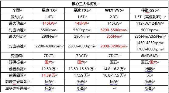 星途TX&TXL/傳祺GS5/WEY VV6,自主高端產品力PK-汽車氪