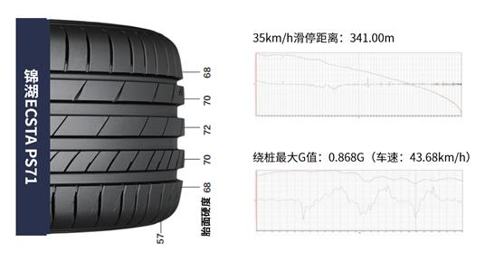"""锦湖轮胎ECSTA PS71摘得""""节能省油王""""称号-车神网"""