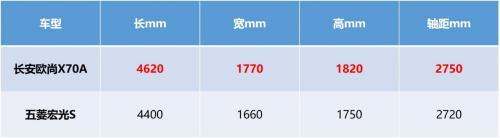 五菱宏光对比长安欧尚X70A,谁性价比更高