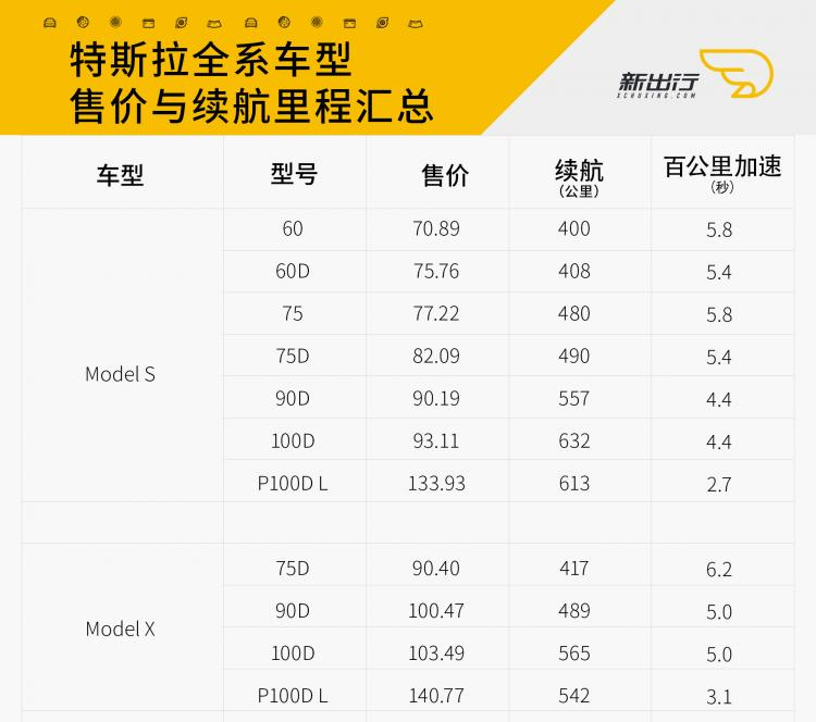 特斯拉全系车型售价与续航里程.jpg