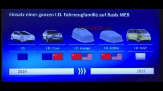 大众电动车计划曝光 I.D.家族全员浮出水面-汽车氪