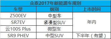 众泰自主研发新能源平台 年内推4款新车-车神网