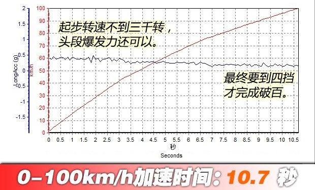 全新悦动正式上市 售7.99-11.59万元-车神网