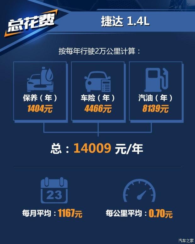 周期1万公里 2017款捷达1.4L养车成本-汽车氪