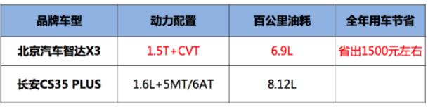 加速与油耗终极BATTLE:智达X3双杀CS35 PLUS