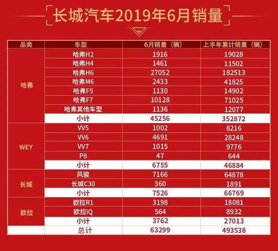 上半年累计销量近50万,长城汽车为中国品牌向上突破注入强心剂