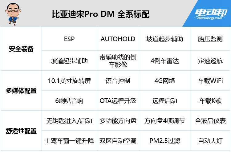 比亚迪宋Pro DM 全系标配