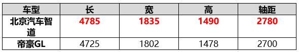"""北京汽车智道""""以大欺小""""帝豪GL,为何不讲规则却得人心?"""