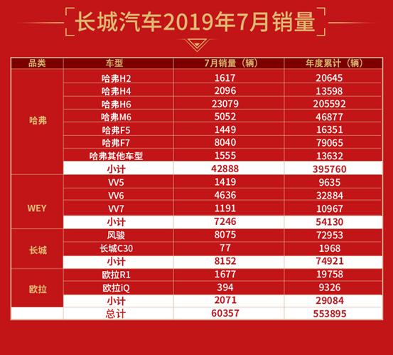 """7月销量同比大增11.09%,长城汽车喜迎下半年""""开门红"""""""