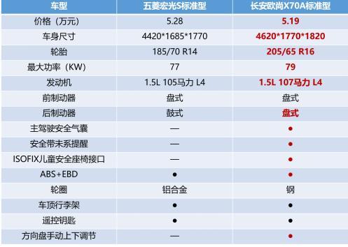 长安欧尚X70A和五菱宏光S到底怎么选?