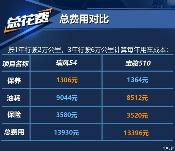 江淮汽车 瑞风S4 2019款 1.6L 手动超越型