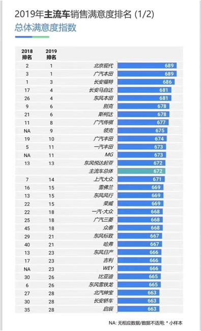 三年两次第一 北京现代智慧服务收获成效