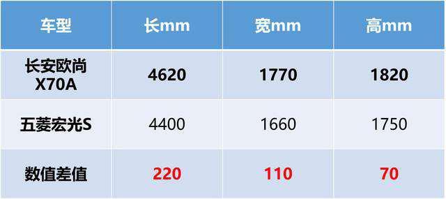 因为长安欧尚X70A,五菱宏光S慌了