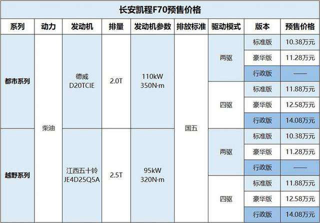 长安凯程F70开启预售,首款中欧合作大皮卡预售价10.38万元起-汽车氪