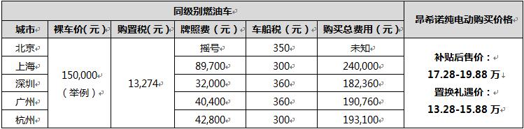 """""""守护蓝天"""",昂希诺纯电动4万置换礼-车神网"""
