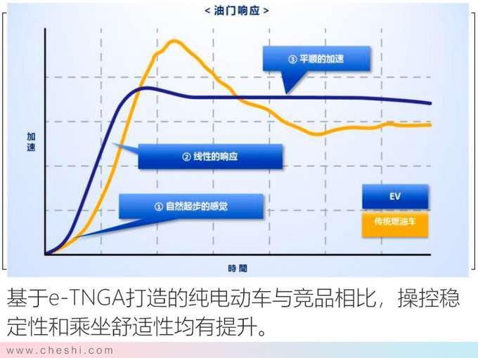 纯电动续航最重要 丰田的答案安全 高效 操控-图11