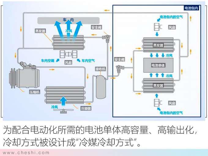 纯电动续航最重要 丰田的答案安全 高效 操控-图4