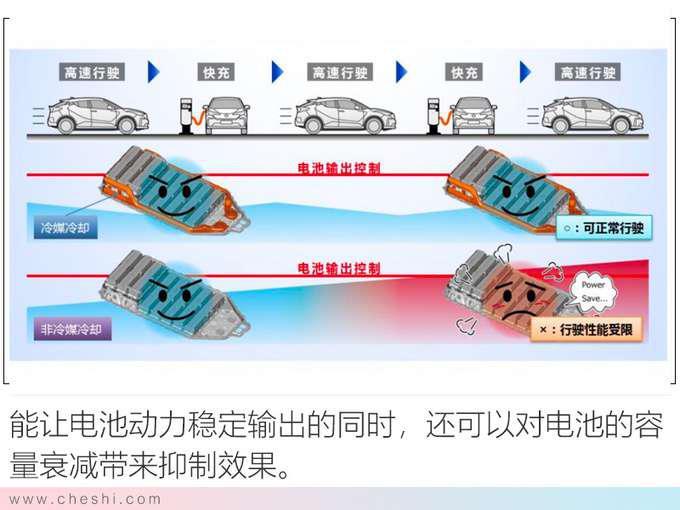 纯电动续航最重要 丰田的答案安全 高效 操控-图5