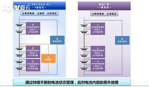 混动霸主丰田怎么造电动汽车?安全第一