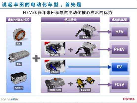 """丰田又要搞事""""擎"""",电动化车型家族全线扩张"""