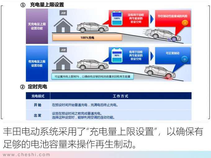 纯电动续航最重要 丰田的答案安全 高效 操控-图7