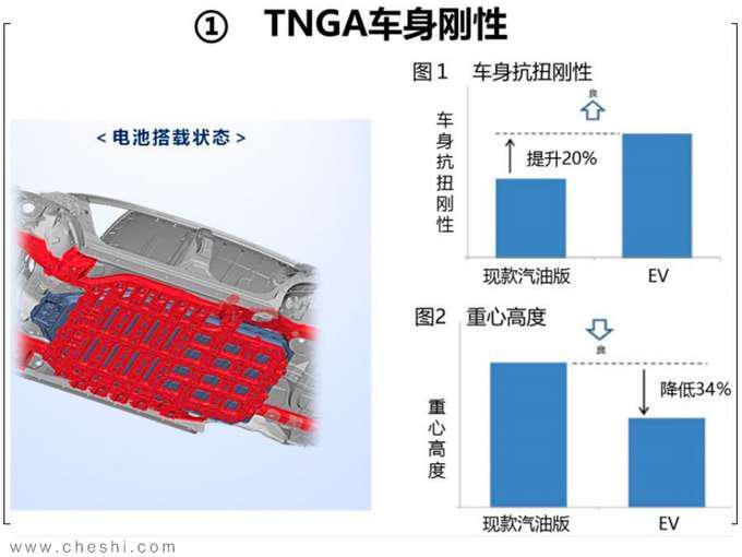 纯电动续航最重要 丰田的答案安全 高效 操控-图10