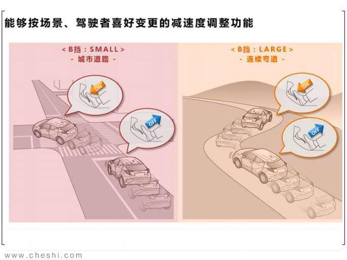 纯电动续航最重要 丰田的答案安全 高效 操控-图13