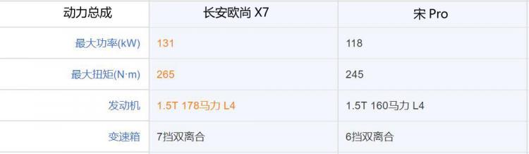 长安欧尚X7究竟有多红?就连宋pro都不是对手