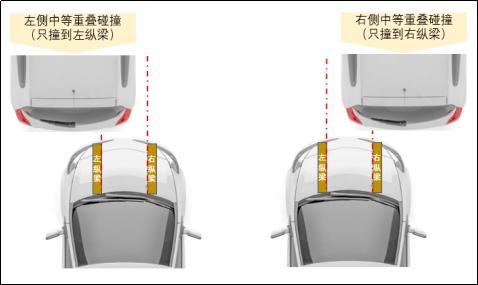 为什么C-NCAP不做正面25%碰撞?是不为也,非不能也!