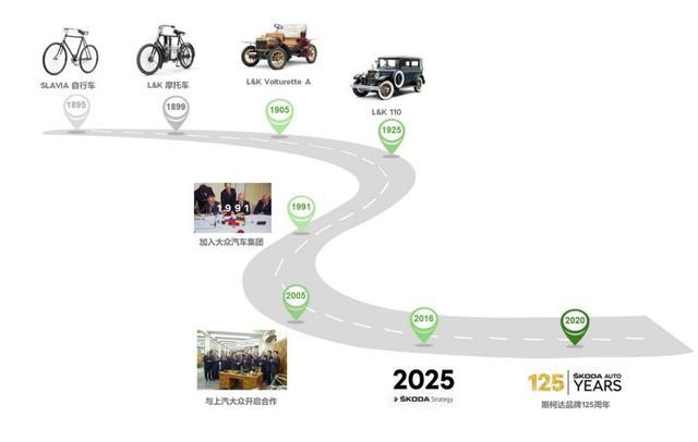 斯柯达汽车125周年: 辉煌历史 未来可期-汽车氪