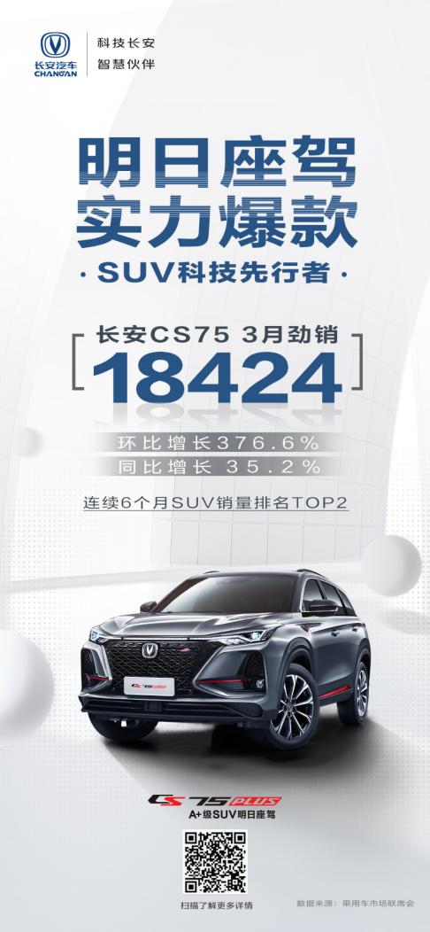 3月,环比增长376.6%,同比增长35.2%,长安CS75PLUS大展雄威,秒杀合资同级对手-汽车氪