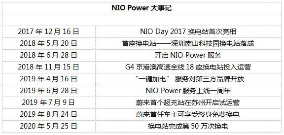 技术驱动商业模式创新 NIO Power服务启动两周年