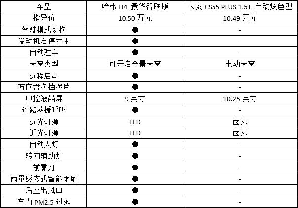 10万预算,哈弗H4和CS55 PLUS该如何选择-车神网