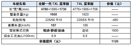 减配提价?星途全新一代TXL价格解析